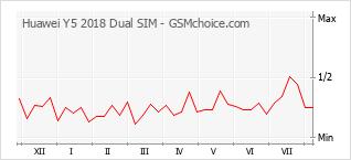 Gráfico de los cambios de popularidad Huawei Y5 2018 Dual SIM