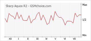 Popularity chart of Sharp Aquos R2