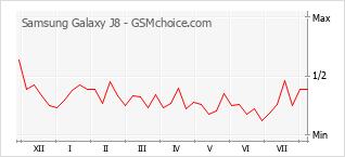 Popularity chart of Samsung Galaxy J8