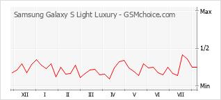 Diagramm der Poplularitätveränderungen von Samsung Galaxy S Light Luxury