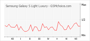 Popularity chart of Samsung Galaxy S Light Luxury