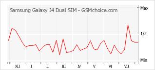 Diagramm der Poplularitätveränderungen von Samsung Galaxy J4 Dual SIM