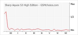 Popularity chart of Sharp Aquos S3 High Edition