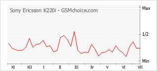 Popularity chart of Sony Ericsson K220i