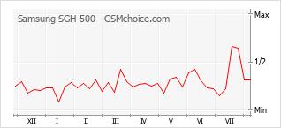 Diagramm der Poplularitätveränderungen von Samsung SGH-500
