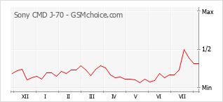 Gráfico de los cambios de popularidad Sony CMD J-70