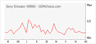 Popularity chart of Sony Ericsson W980i