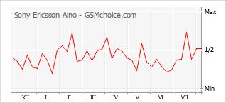 Grafico di modifiche della popolarità del telefono cellulare Sony Ericsson Aino