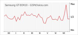 Grafico di modifiche della popolarità del telefono cellulare Samsung GT-B3410