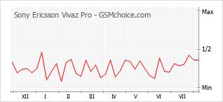 Populariteit van de telefoon: diagram Sony Ericsson Vivaz Pro