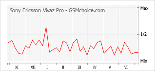 Traçar mudanças de populariedade do telemóvel Sony Ericsson Vivaz Pro