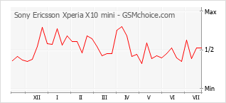 Popularity chart of Sony Ericsson Xperia X10 mini