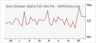 Gráfico de los cambios de popularidad Sony Ericsson Xperia X10 mini Pro