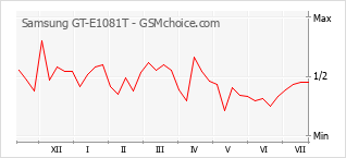 Popularity chart of Samsung GT-E1081T