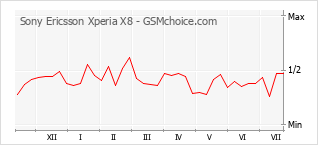 Popularity chart of Sony Ericsson Xperia X8