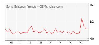 Popularity chart of Sony Ericsson Yendo