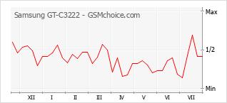 Popularity chart of Samsung GT-C3222