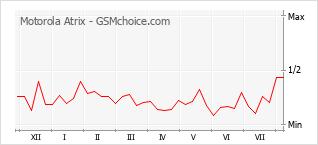 Grafico di modifiche della popolarità del telefono cellulare Motorola Atrix