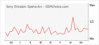 Popularity chart of Sony Ericsson Xperia Arc