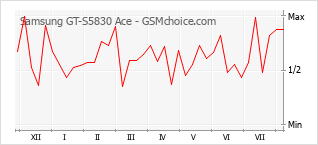Popularity chart of Samsung GT-S5830 Ace