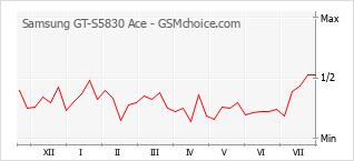 Gráfico de los cambios de popularidad Samsung GT-S5830 Ace