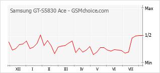Grafico di modifiche della popolarità del telefono cellulare Samsung GT-S5830 Ace