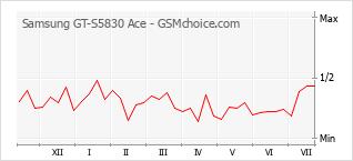 Populariteit van de telefoon: diagram Samsung GT-S5830 Ace