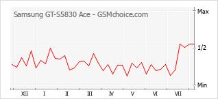 Traçar mudanças de populariedade do telemóvel Samsung GT-S5830 Ace