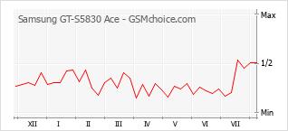 手機聲望改變圖表 Samsung GT-S5830 Ace