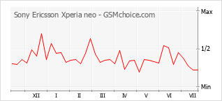 Popularity chart of Sony Ericsson Xperia neo