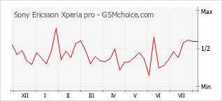 Popularity chart of Sony Ericsson Xperia pro