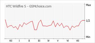 Gráfico de los cambios de popularidad HTC Wildfire S