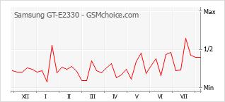 Le graphique de popularité de Samsung GT-E2330