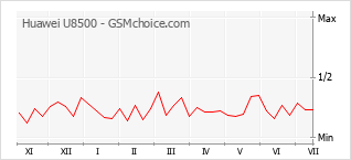 Popularity chart of Huawei U8500