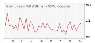 Le graphique de popularité de Sony Ericsson W8 Walkman