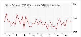 Grafico di modifiche della popolarità del telefono cellulare Sony Ericsson W8 Walkman