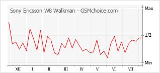 Traçar mudanças de populariedade do telemóvel Sony Ericsson W8 Walkman