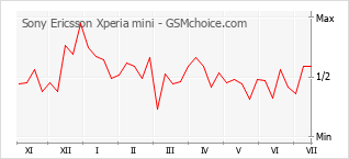 Popularity chart of Sony Ericsson Xperia mini