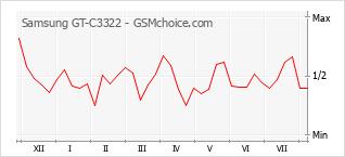 Popularity chart of Samsung GT-C3322