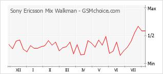Popularity chart of Sony Ericsson Mix Walkman