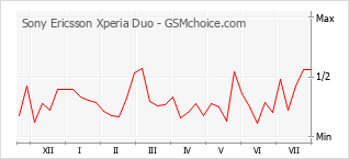 Popularity chart of Sony Ericsson Xperia Duo