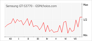 Popularity chart of Samsung GT-S3770