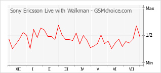 Popularity chart of Sony Ericsson Live with Walkman