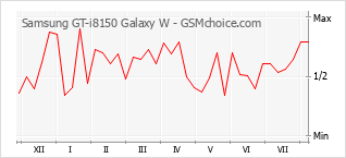 Popularity chart of Samsung GT-i8150 Galaxy W