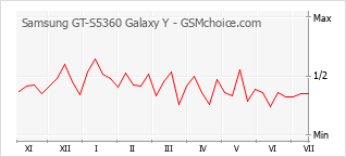 Le graphique de popularité de Samsung GT-S5360 Galaxy Y