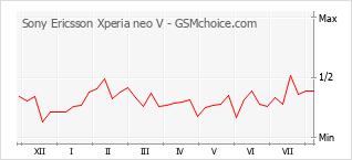 Gráfico de los cambios de popularidad Sony Ericsson Xperia neo V