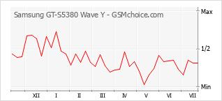 Popularity chart of Samsung GT-S5380 Wave Y