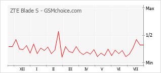 Popularity chart of ZTE Blade S