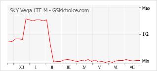 Popularity chart of SKY Vega LTE M