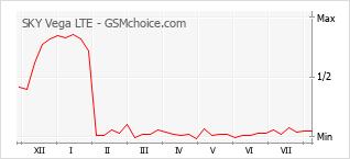 Popularity chart of SKY Vega LTE